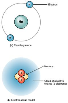 Elements and Atoms: the Building Blocks of Matter – Anatomy and Physiology Planetary Model, Mass Number, Chemical Bond, Atomic Number, Human Anatomy And Physiology, Chemical Reactions, Atoms, Life Science