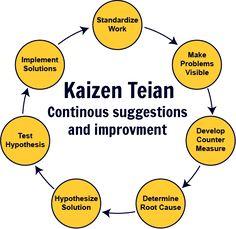 改善 – KaiZen - Raisa Cazacu - Organised Chaoz