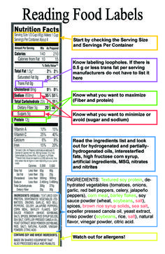 How to read product labels