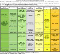 Таблица по защелачивающим и закисляющим продуктам питания