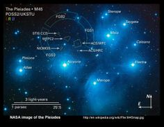 Pleiades - the 7 Sisters: Alcyone is an eclipsing binary star, a blue-white giant star. Atlas (the Father star) is a triple star system. Electra is a blue-white giant star. Maia is also a blue-white giant star. Merope is a blue-white subgiant. Taygeta is Cosmos, Binary Star, The Pleiades, Giant Star, Templer, Star Formation, Star System, Star Cluster, Light Year
