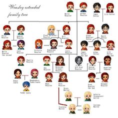 Weasley Extended Family Tree. I find it funny that's there's a line between Rose Weasley and Scorpius Malfoy. Ron would freak lol