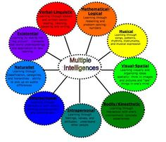 Howard Gardner and the theory of multiple intelligences Educational Theories, Educational Psychology, School Psychology, Psychology Studies, Positive Psychology, Psychology Today, Problem Based Learning, Learning Theory, Instructional Technology