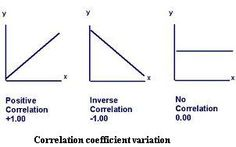 Correlation Coefficient- (I hated this part of psych,but you just gotta know it) *tough spot!!!!! (important and ask questions when you don't understand even if you are being annoying)*