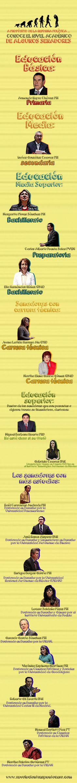 Conoce a los senadores que no fueron a la escuela… y a los que sí (Infografía) http://revoluciontrespuntocero.com/conoce-a-los-senadores-que-no-fueron-a-la-escuela-y-a-los-que-si-infografia/