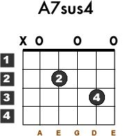 Learn how to play the guitar chord A7sus4 with this free guitar lesson. Chord chart included.