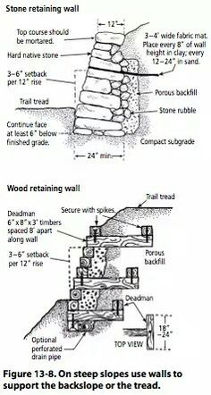On steep slopes use walls to support the backslope or the tread Garden Retaining Wall, Stone Retaining Wall, Gabion Wall, Sloped Garden, Retaining Walls, Retaining Wall Design, Building A Retaining Wall, Brick Garden, Hillside Landscaping