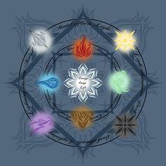 Cephorim Elemental Diagram by AealZX on DeviantArt Fantasy Art Landscapes, Fantasy Landscape, Fantasy World, Dark Fantasy, Fantasy Creatures, Mythical Creatures, Magia Elemental, Ying Y Yang, 4 Elements
