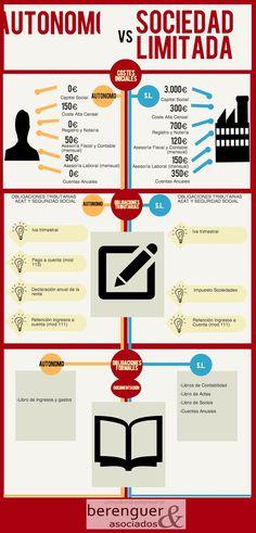 autonomo vs sl   @Piktochart Infographic