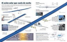 Grafico Solar Impulse