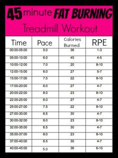 45 Minute Fat Burning Treadmill Workout
