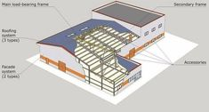 #OffShoreOutsourcingIndia Provides #PreEngineeredBuildingServices all over the globe. We supply our clients with adjusted and setup #manufacture #structures, which will satisfy the endeavor rules and subtleties. Our experiences certify that the utilization of pre planned #constructions gives a pragmatic advantage over standard strong developments similarly as hot moved plans. Pre Engineered Steel Buildings, Building Information Modeling, Architectural Services, Building Systems, Metal Buildings, Steel Structure, Cladding, Engineering, Construction
