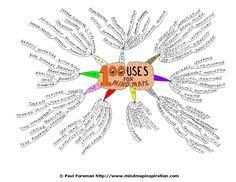 Les 100 usages du Mind Mapping d'après Paul Foreman Creative Mind Map, Creative Art, Mind Maping, Mind Map Art, Exam Revision, Sketch Notes, Book Design, Language Arts, Les Oeuvres
