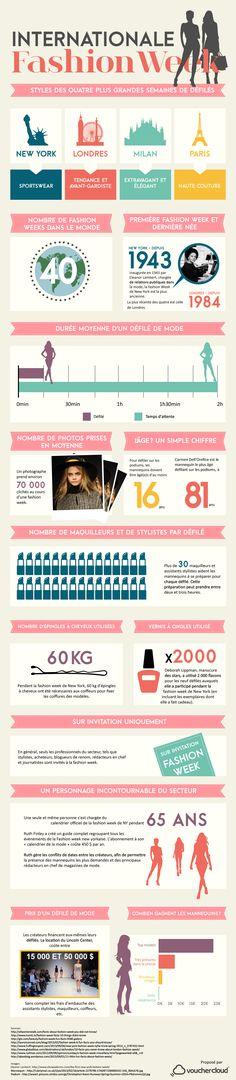 Le site britannique VoucherCloud a réalisé une infographie regroupant de nombreuses informations, parfois insolites, sur la Fashion week à travers le monde.