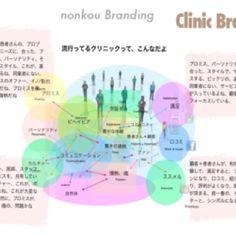 流行ってるクリニックって、こんなだよ(^^) http://nonkou.com/nonkou-branding-120505.pdf