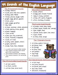 44 Sounds of the English Language FREEBIE Freebie! Here is a list of the 44 sounds of the English L Phonics Rules, Teaching Phonics, Phonics Reading, Teaching Reading, Spelling Rules, Phonics Lessons, Grammar Rules, Teaching Strategies, How To Teach Phonics