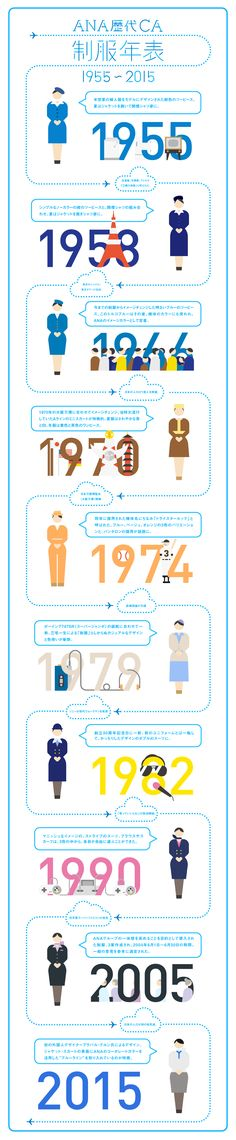 ANA歴代CA制服年表 1955~2015|Infographics|ANA Travel & Life Web Design, Graph Design, Information Visualization, Data Visualization, Information Design, Information Graphics, Web Layout, Layout Design, Dm Poster