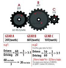 Image Result For Calculation Formula Gear Ratio Gears Auto Repair Mini Bike