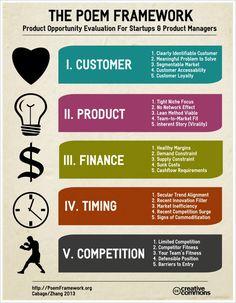 Framework for Evaluating Marketing Opportunity