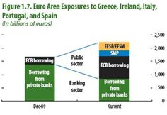 Greece must now trade political sovereignty for next bailout to its largest political creditors  October 19, 2012