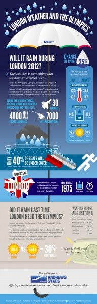 Is The British Weather Going To Let The World Down? (Iinfographic) | Business 2 Community