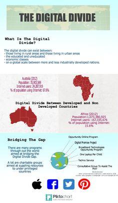 The Digital Divide Copy | @Piktochart Infographic