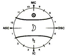 Asztrológia és pszichológia