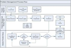 incident management process ITIL - Google Search