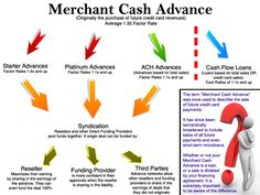 What is Merchant Cash Advance?