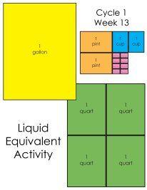 Liquid Equivalents (C1, W13)