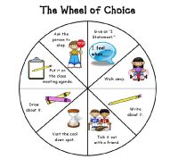 anger management activities- the wheel of choices - would have to be one tough wheel, or they do it hopefully just before or just after they blow up
