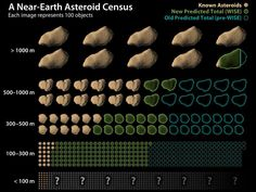 Sources and Further Research:  Asteroid census: http://www.nasa.gov/mission_pages/WISE/multimedia/gallery/neowise/pia14734.html