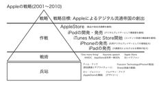 Strategy of Apple