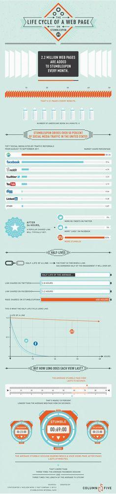 StumbleUpon Infographic - Buy Youtube Views