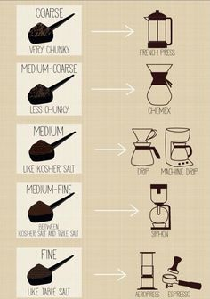 coffee cafe How To Grind Coffee Exactly For A French Press, Chemex, Drip, Espresso Machine I Love Coffee, My Coffee, Coffee Drinks, Coffee Cups, Espresso Coffee, Coffee Enema, Starbucks Coffee, Black Coffee, Coffee Tables