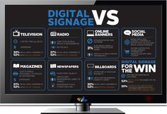 why led display infographic - Google Search
