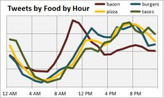 How #NYC Tweets About #Food, Part 1