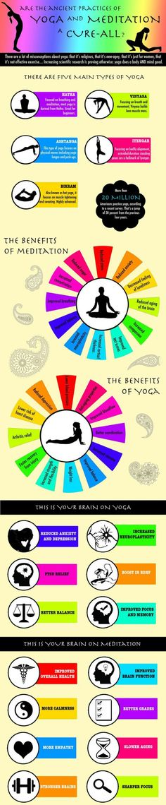 Health infographic on Yoga