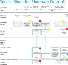 Example of a service blueprint / Cooper