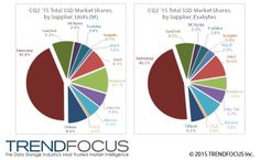 SSD Shipments Continued Growth Despite Shrinking PC Market: TRENDFOCUS 2nd Calendar Quarter Analysis | Business Wire