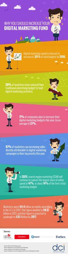 Digital Marketing Fund - Why You Should Increase Your Digital Marketing Fund