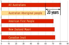 Aboriginal health standards in Australia let almost half of Aboriginal men and over a third of women die before they turn At all ages, Aboriginal life expectancy is lower than for non-Aboriginal Australians. Aboriginal Man, Aboriginal People, Better Health, Priorities, 20 Years, Health And Wellness, Core, Stage, Rest