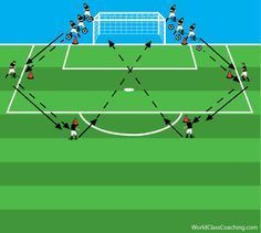A Progressive Shooting Session Soccer Shooting Drills, Soccer Practice Drills, Football Coaching Drills, Soccer Training Drills, Soccer Drills For Kids, Football Workouts, Soccer Skills, Kids Soccer, Soccer Games