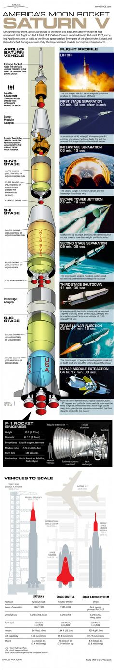 NASA's Mighty Saturn V Moon Rocket Explained Infographic. The little kid in me squealed in delight when I saw this infographic.