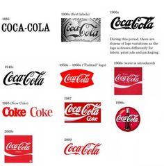 Ewolucja logotypu, #CocaCola.