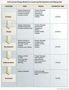 sam instructional design methodology