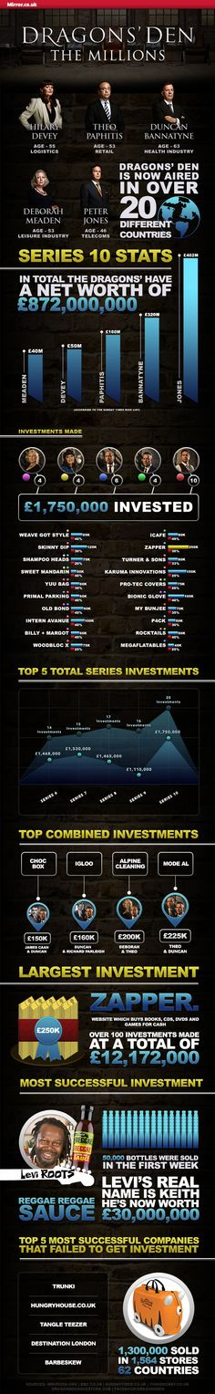 The Mirror Dragons Den Infographic