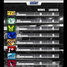 UAAP 76 Standings: DLSU, FEU tied at No.2; NU solo at No.1 | http://www.allanistheman.com/2013/09/UAAP-76-Standings-DLSU-FEU-tied-at-No2-NU-solo-at-No1-.html