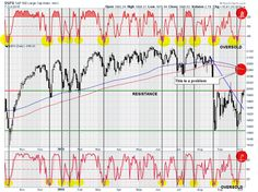 SP500-TechnicalUpdate-100715-2
