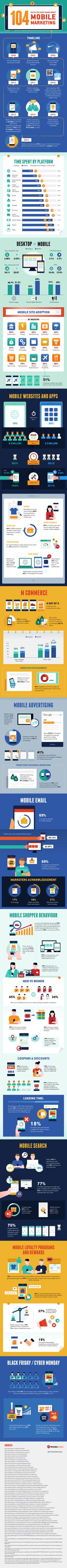 Gain new insights into mobile marketing with these 104 facts, stats, and other data about this marketing channel - from loyalty programs to search, shopping behavior, and everything in between.
